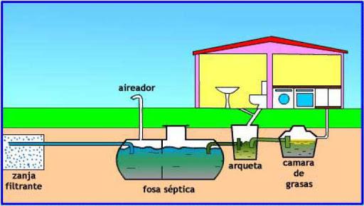 Clasificación de fosas sépticas
