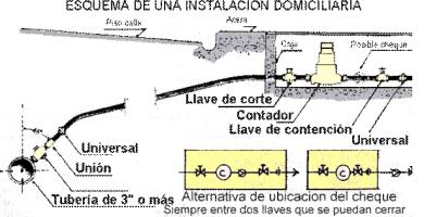 INSTALACIONES HIDRAULICAS - ARQUITECTURA21