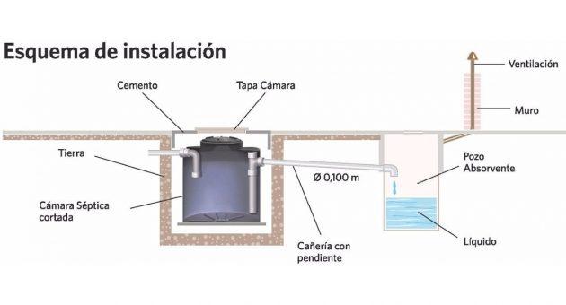 Instalación de fosas sépticas