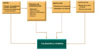 requisitos vivienda-aqrquitectura21